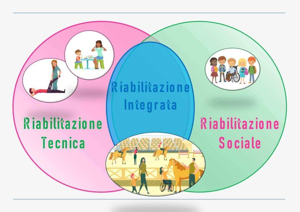 rappresentazione grafica dell'intersezione tra Riabilitazione tecnica, riabilitazione sociale = riabilitazione integrata
